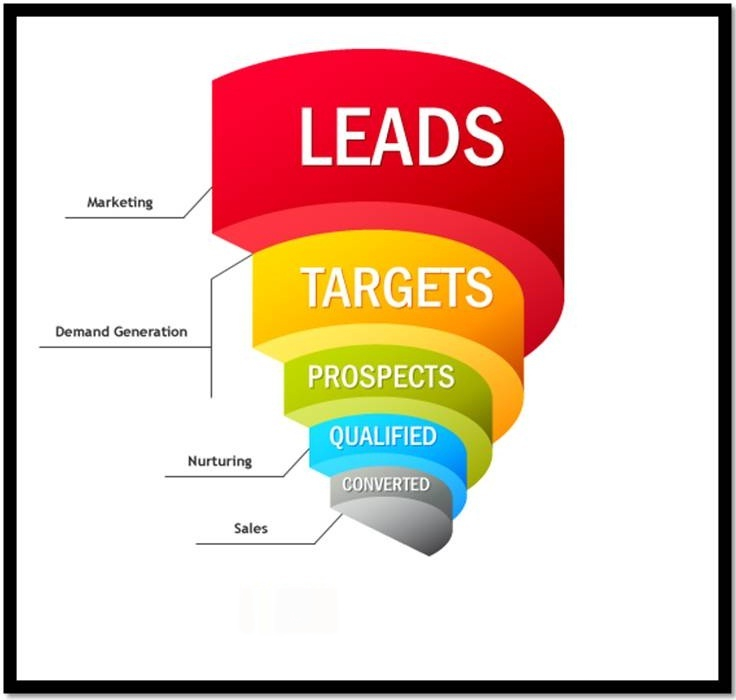 leads generated sales closed changed
